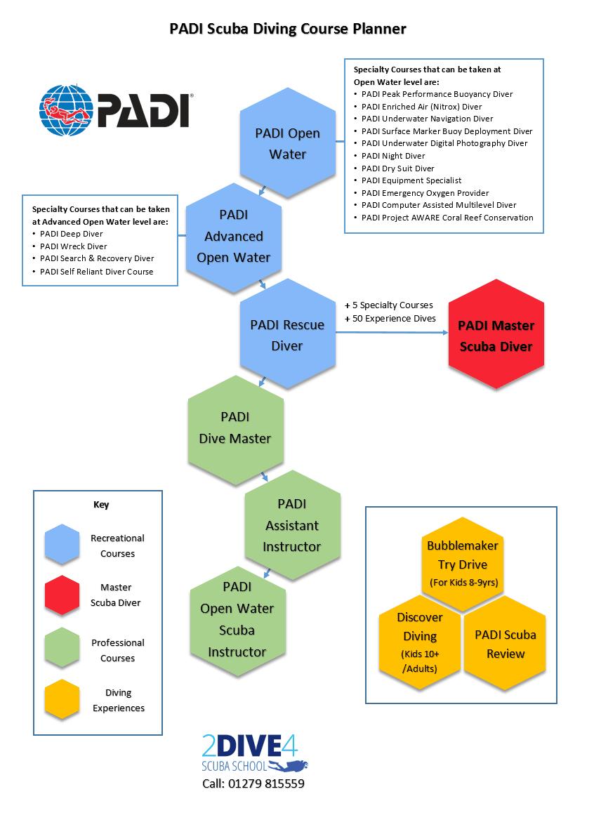 PADI Scuba Diving Course Planner - 2Dive4 Scuba School Essex